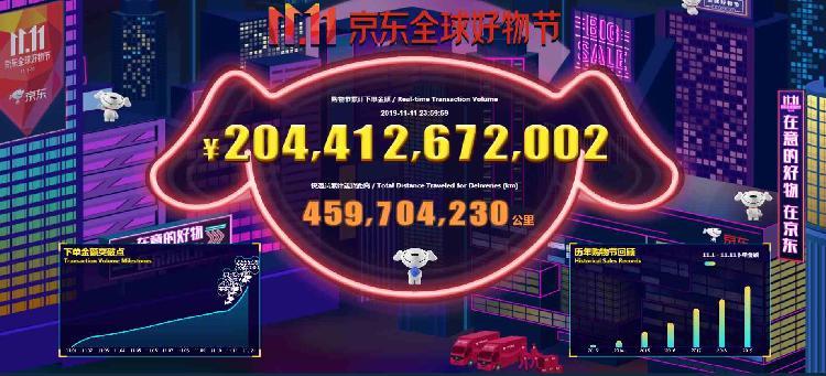 天猫双11全天成交额2684亿元_京东成交额2044亿元