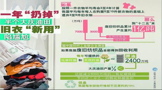 每年扔掉半个大庆油田,2600万吨旧衣服何去何从?